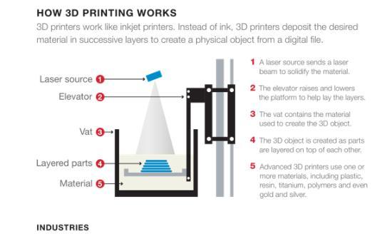En kronologisk beskrivning av 3D-printing