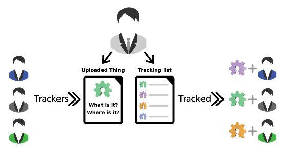 Thing Tracker för transparent 3D-printdelning