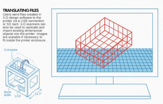 USA Today skriver om hur 3D-printing revolutionerar produktutveckling